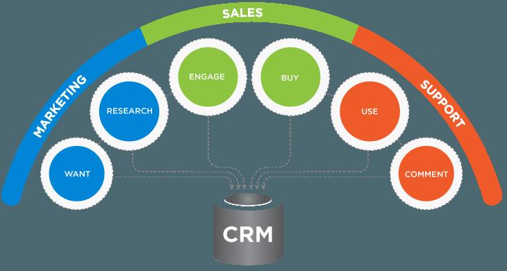 CRM Development Company Coimbatore