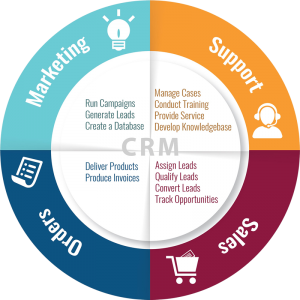 CRM Software Solutions Coimbatore